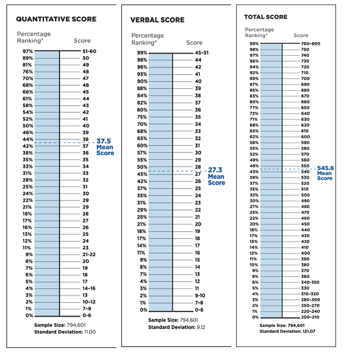 GMAT Percentiles