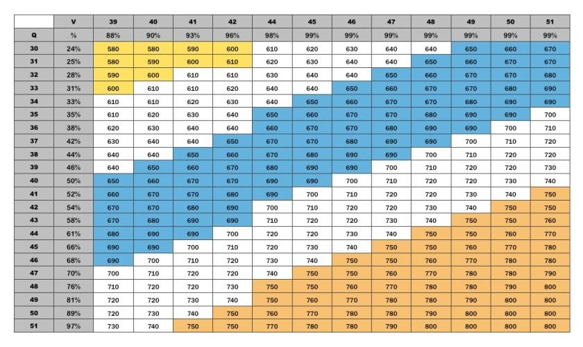 GMAT Total Scores - 2