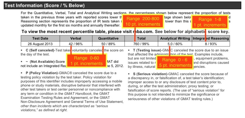 Sample GMAT Score Card
